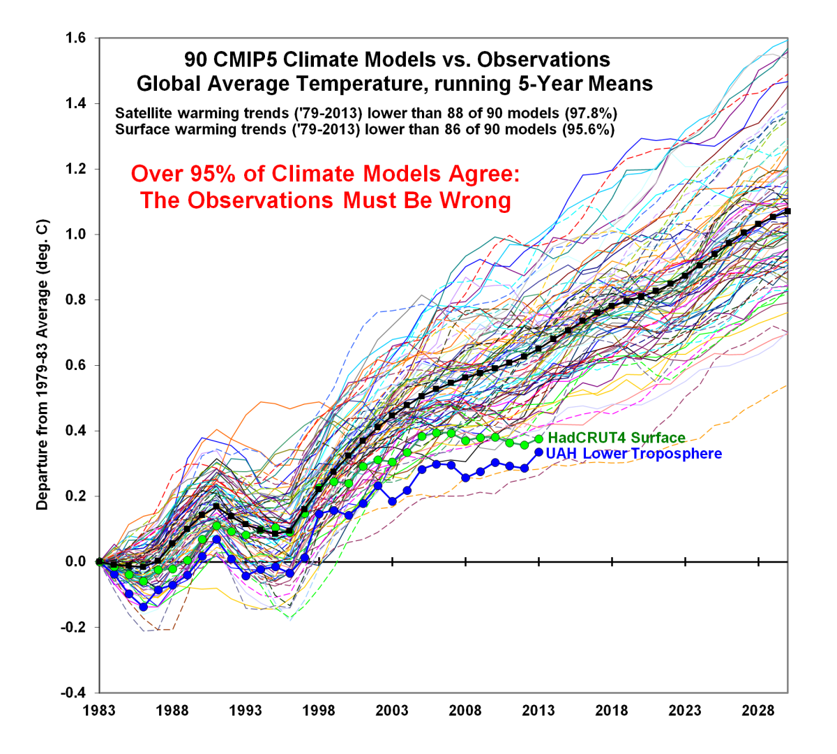 CMIP5-90-models-global-Tsfc-vs-obs-thru-2013.png