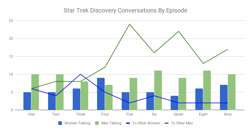 DiscoveryStats