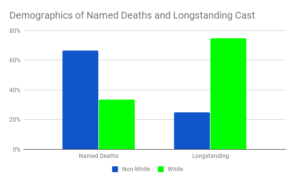 nameddeathsvslongstandingcharacters